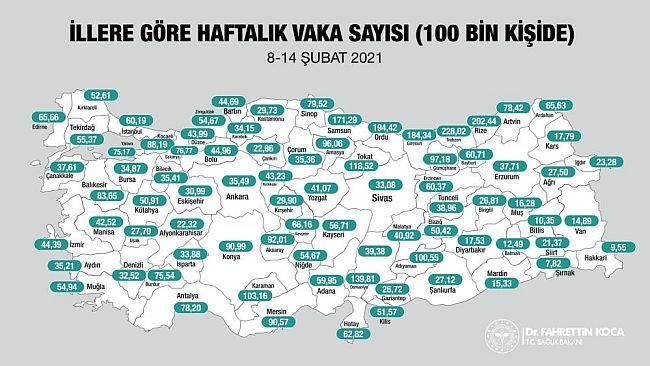 Malatya'da Haftada 330 Korona Tespiti