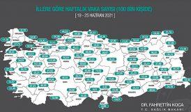 Malatya'da Haftalık Vakada Son Durum
