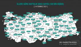 Malatya'da Haftalık Vaka Sayındaki Azalış Sürüyor